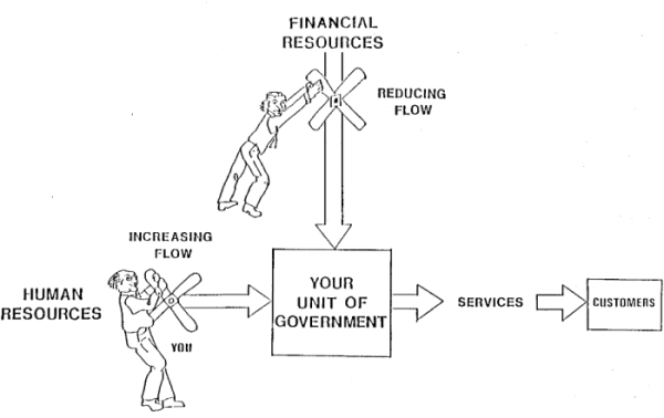 Image showing compensating for decreases in financial resources