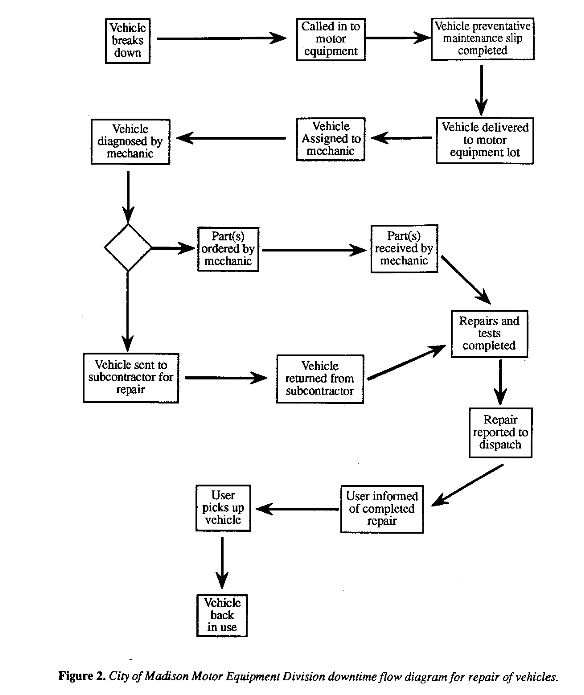 City of Madison Motor Equipment Division downtime flow diagram for repair of vehicles.