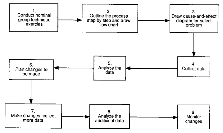 Flowchart of suggested steps for quality improvement