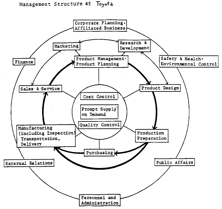 graphic of management structure at Toyota